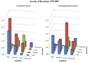 Have business cycles changed over the last two decades? An empirical investigation