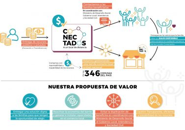 """Colab UC y la Fundación de Urbanismo Social lanzaron iniciativa """"Locales conectados"""""""